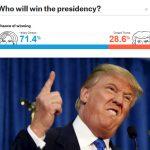 La disfatta dei sondaggisti