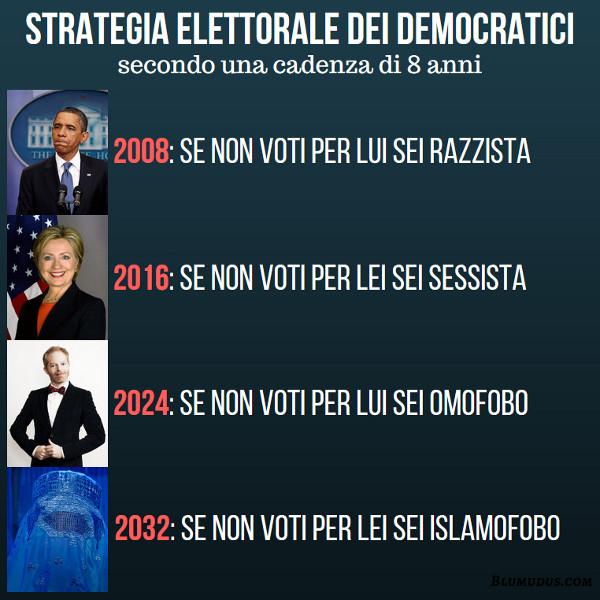 Strategia elettorale dei Democratici secondo una cadenza di 8 anni