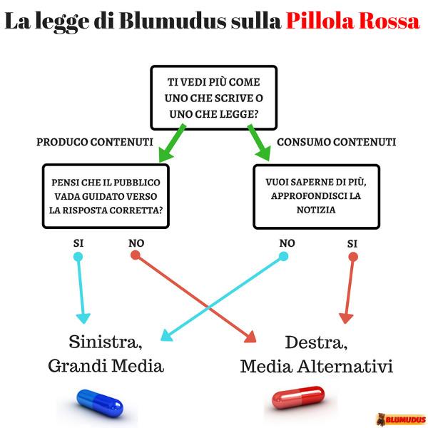 Pillola Rossa (destra) o Pillola Blu (sinistra) dipendono dal livello di coinvolgimento, dalla volontà di approfondire