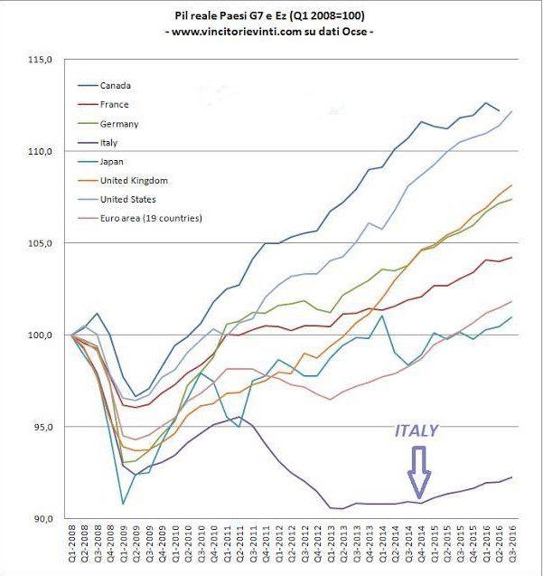 variazioni PIL paesi industrializzati a confronto. Fonte vincitorievinti.com